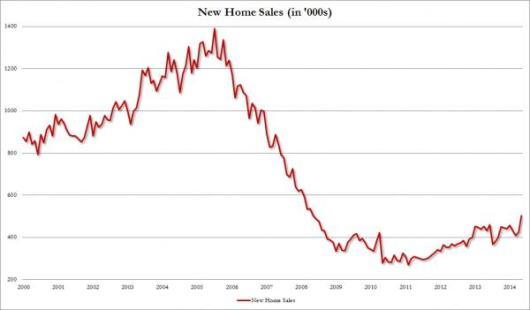 New Home Sales May_0