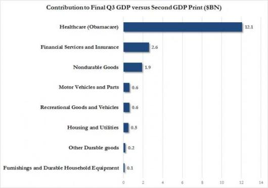 Final Q3 GDP contribution_1_0