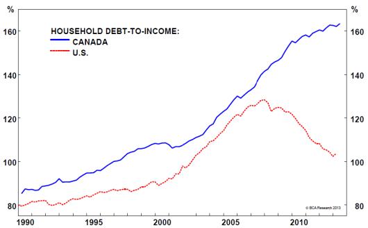 Canada-US-debt
