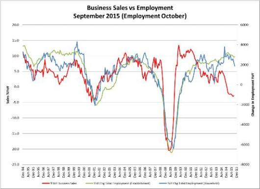 Sales-vs-employment