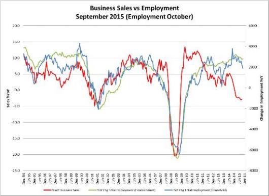 Sales-vs-employment
