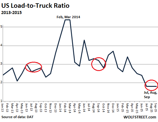 US-Load-to-Truck-ratio-2013_2015-09