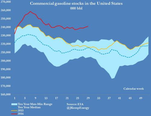 gasoline stocks_0