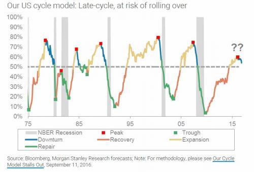 economy-cycle-ms-1_0